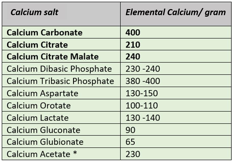 elemental calcium in calcium salts