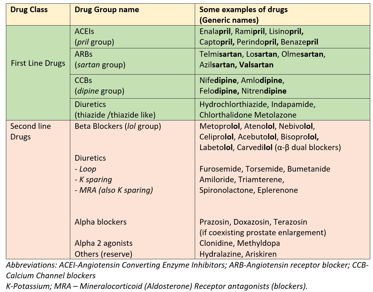 Drugs for high BP