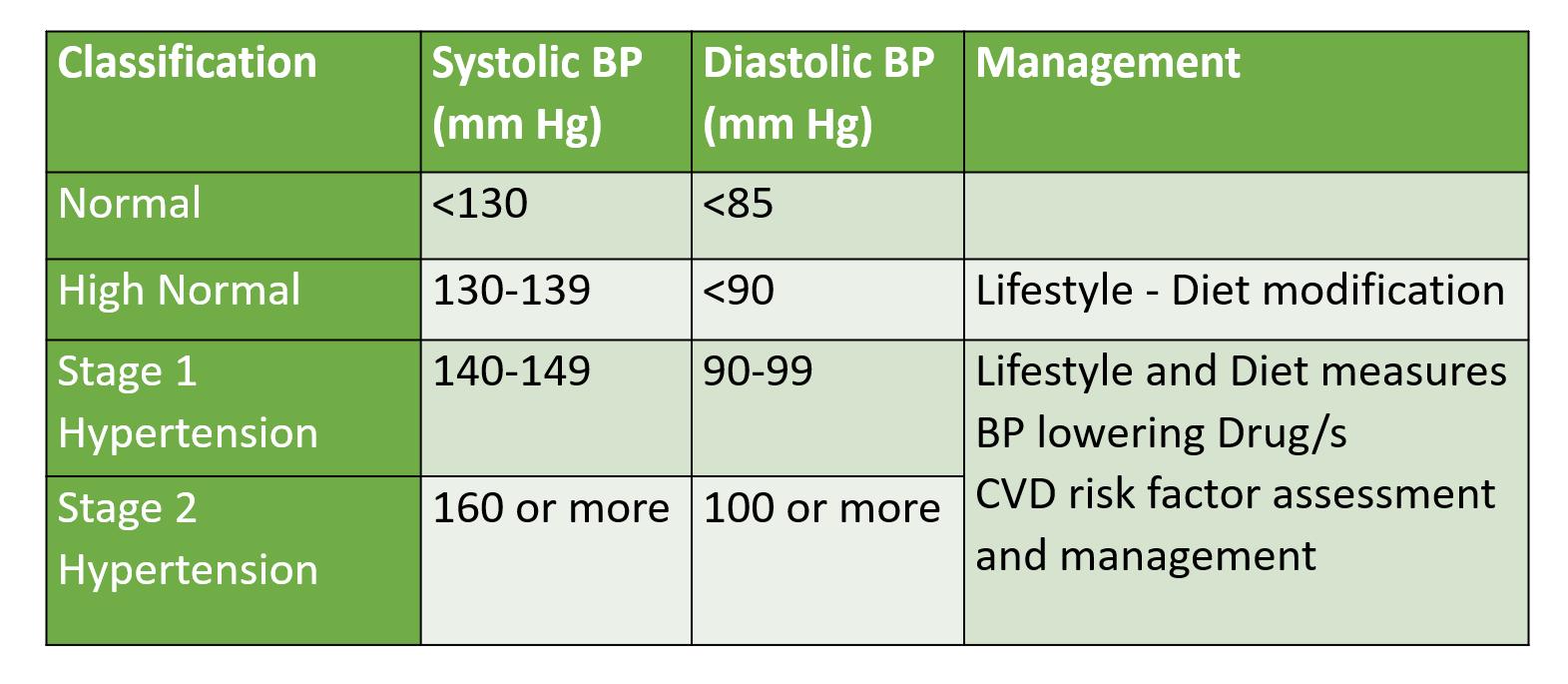 BP classification