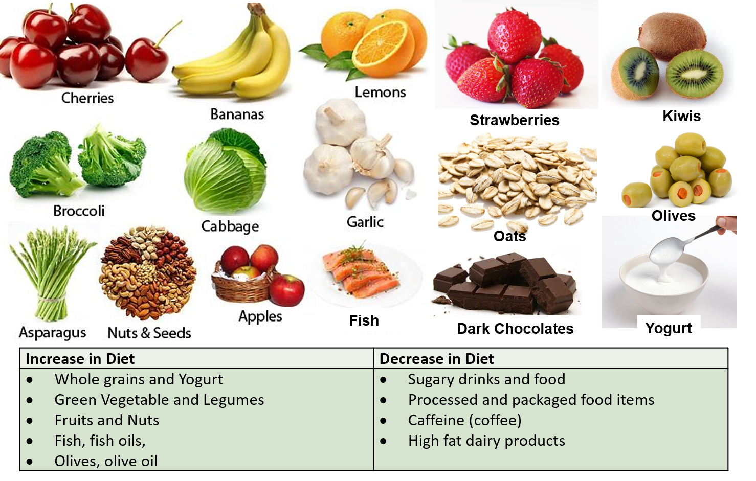 Food items for better mental health