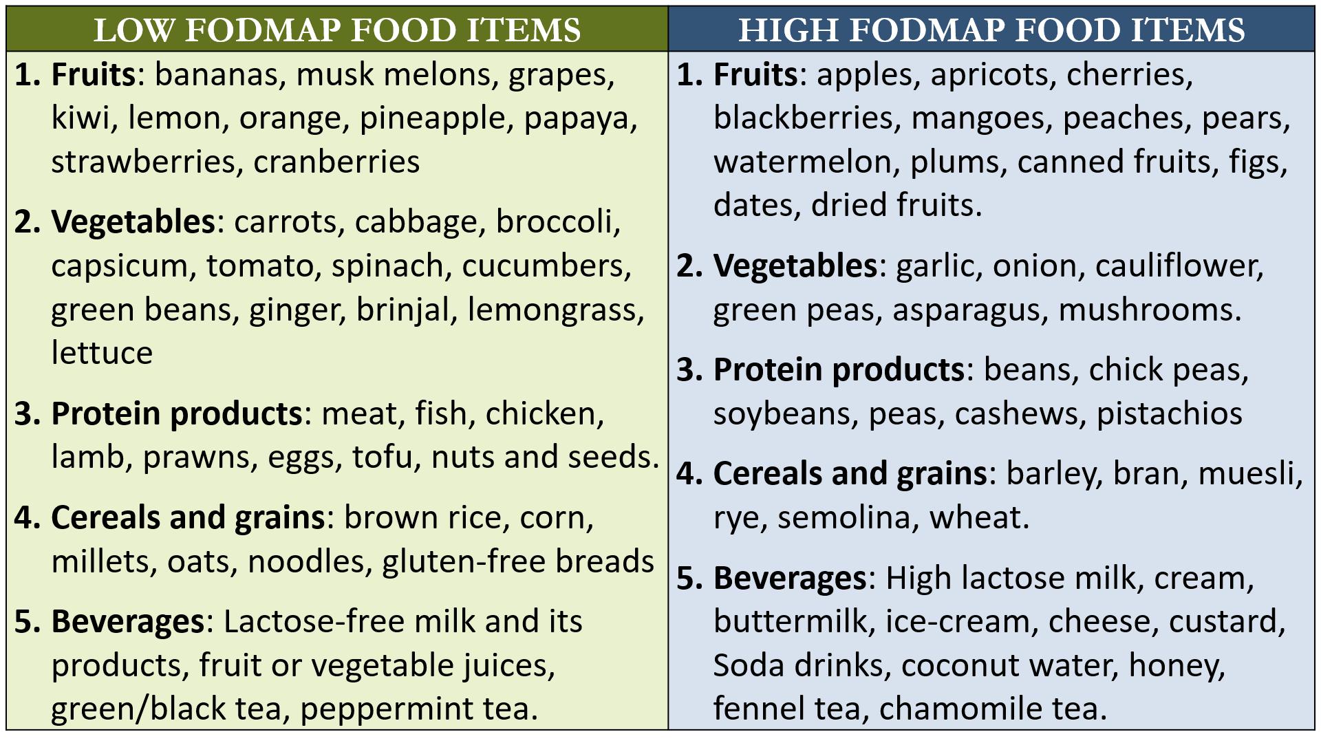 Foods for IBD