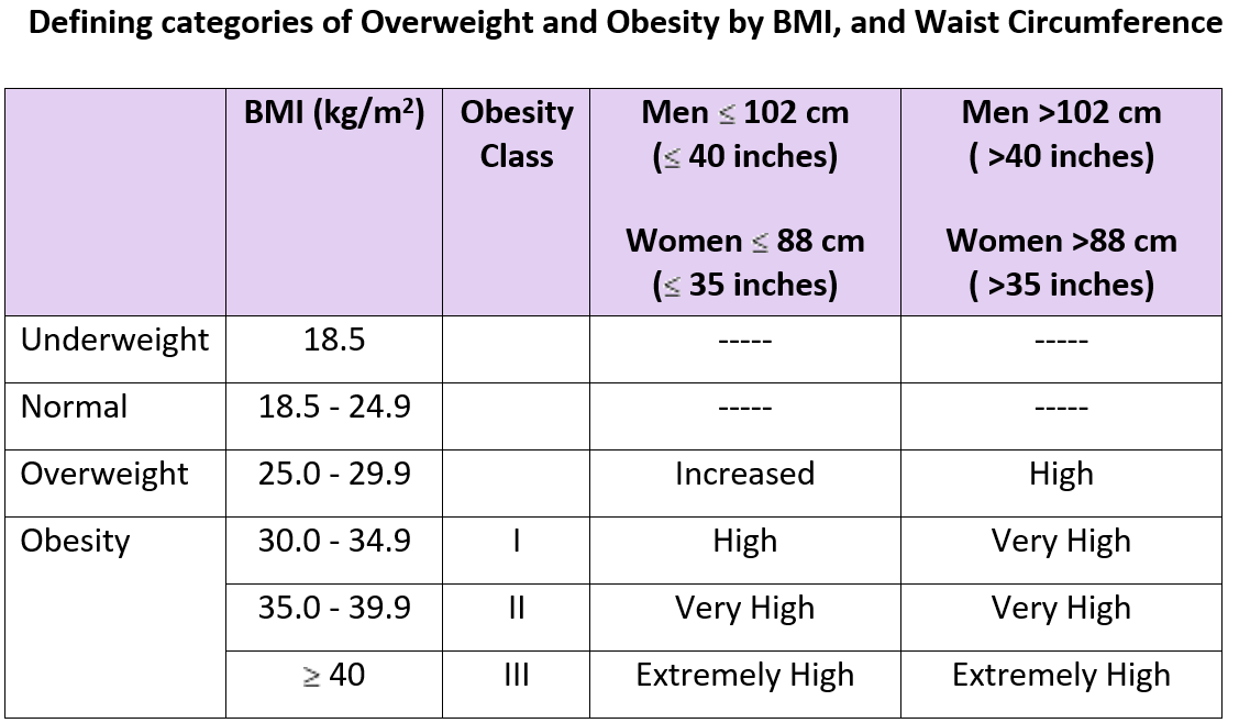 Classification of overweight and obesity