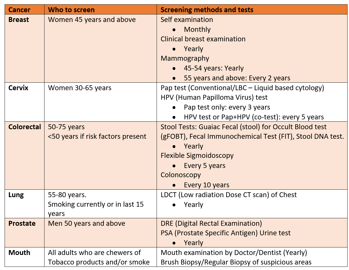 Cancer screening tests