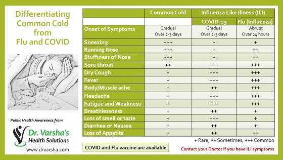 COVID FLU Common Cold-new